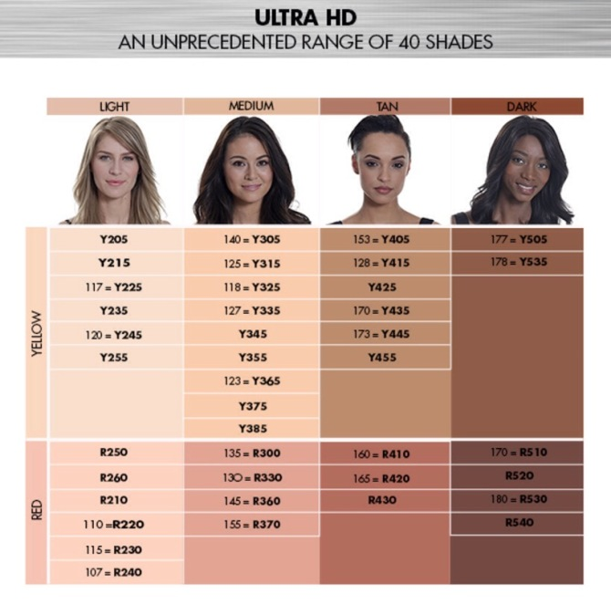 Ultra Makeup Forever Hd Foundation Swatches